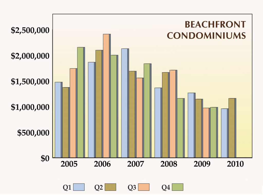 Gulf Shore Blvd Quarterly Average Sales Price for Beach Front Units