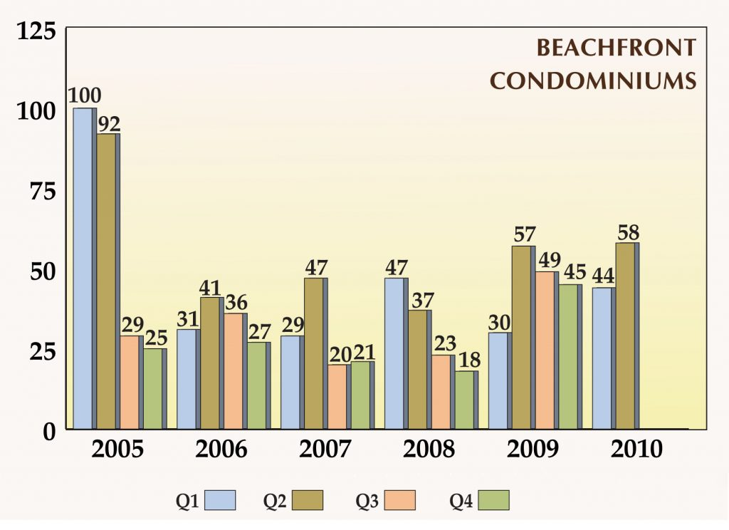 Gulf Shore Blvd Beachfront Closed Sales