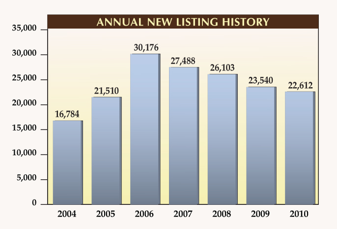 Annual New Listing History for Naples Florida