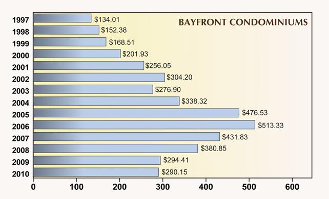 Average Price Per Square of Naples Bay front Condos