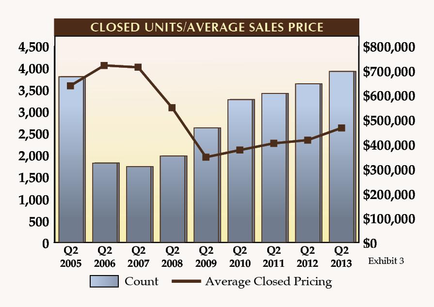 Market Report 2ndQtr 20133