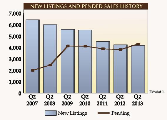 Market Report Q2 2013-exhibit 1