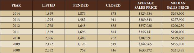 Listed pended closed month