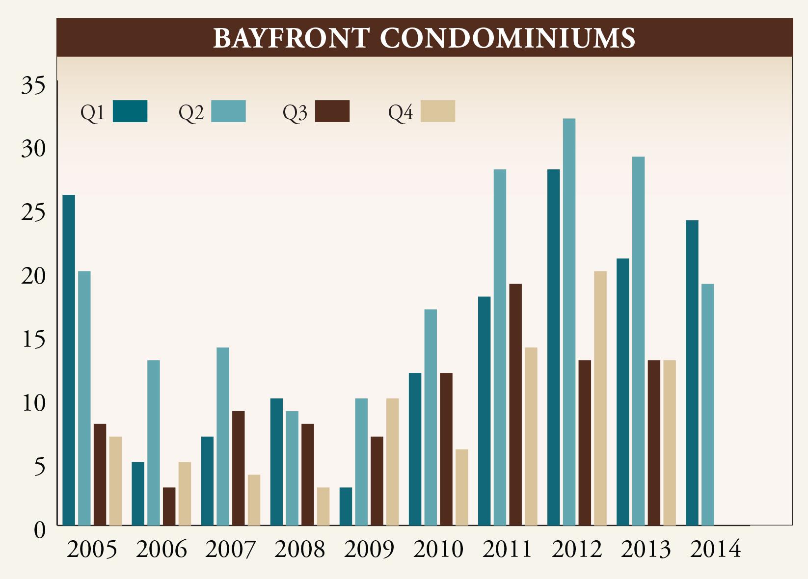 Gulf Shore Blvd Q2 Market Report 2014.indd