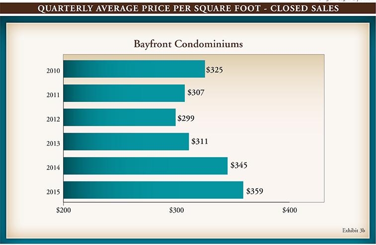 Gulf Shore Blvd Q2 Market Report 2015.indd