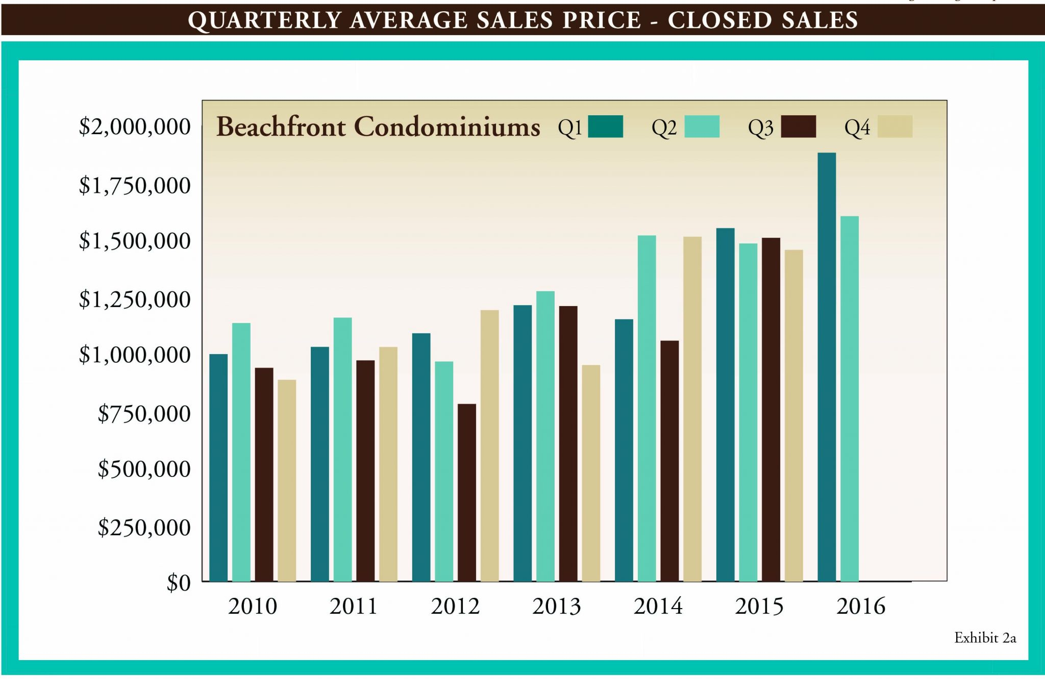 Gulf Shore Blvd Q2 Market Report 2016.indd