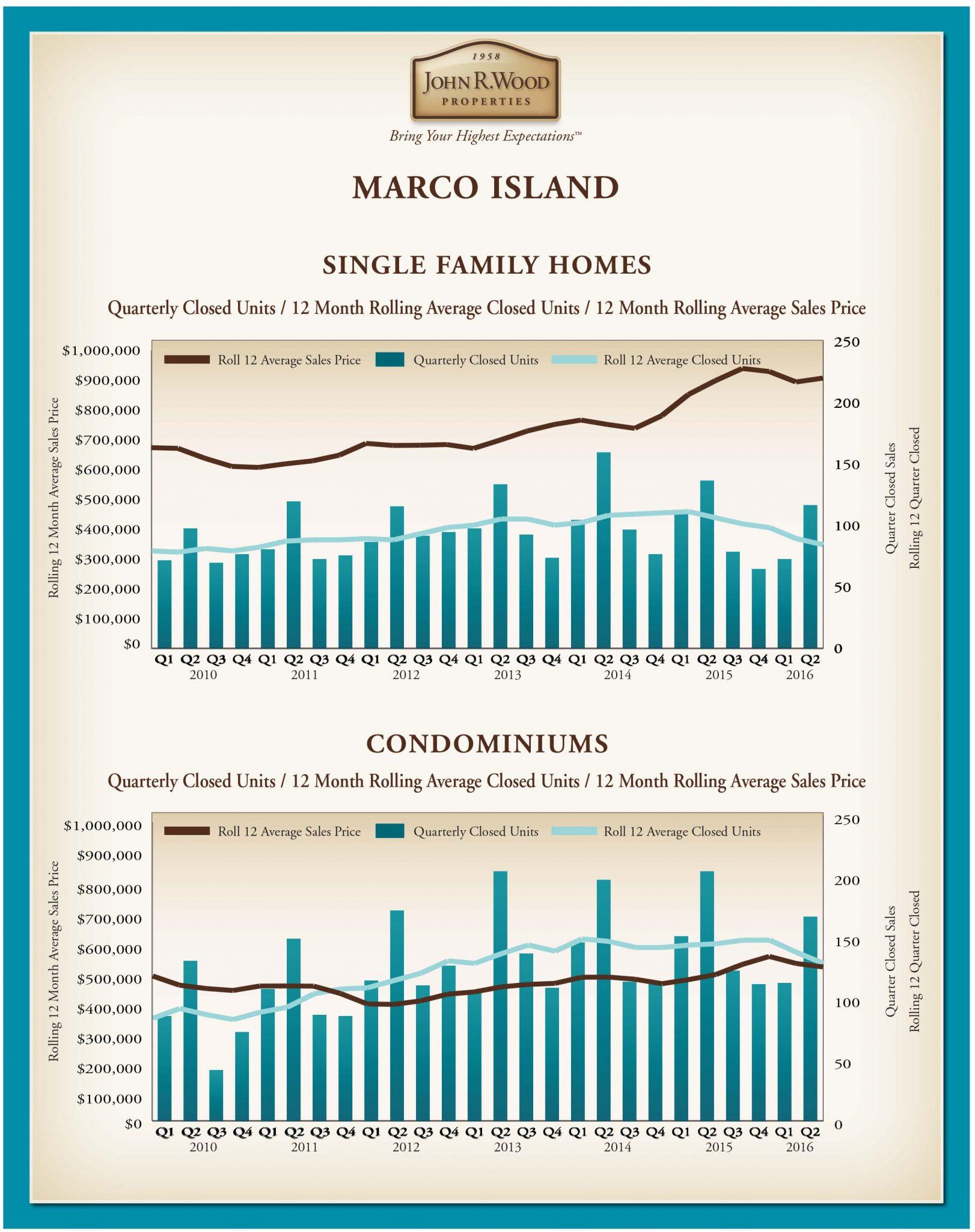 Market Report Q2 2016.indd